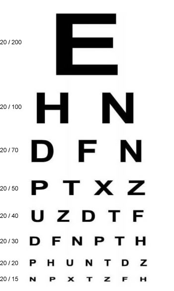Visual Acuity Testing - What 20/20 Means